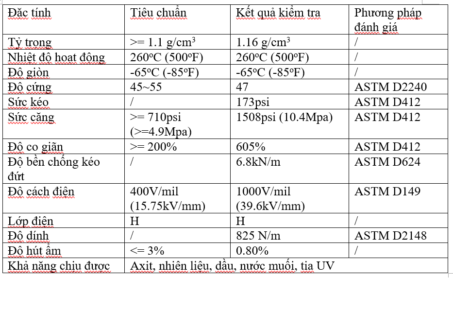 Thông số kỹ thuật băng keo silicon
